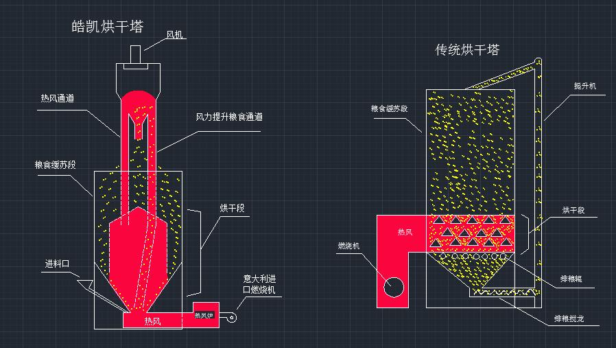 中小型粮食烘干机气吸循环代替传统提升机的优势!